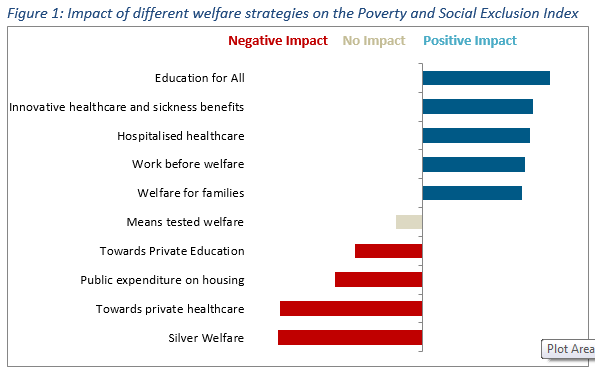 Source: authors' elaborations using Eurostat and OECD data. The graph summarises results from an OLS regression, whereby the Poverty and Social Exclusion index is the dependent variable and the welfare strategies are the independent variables, controlling for year effects and the age structure of the population.