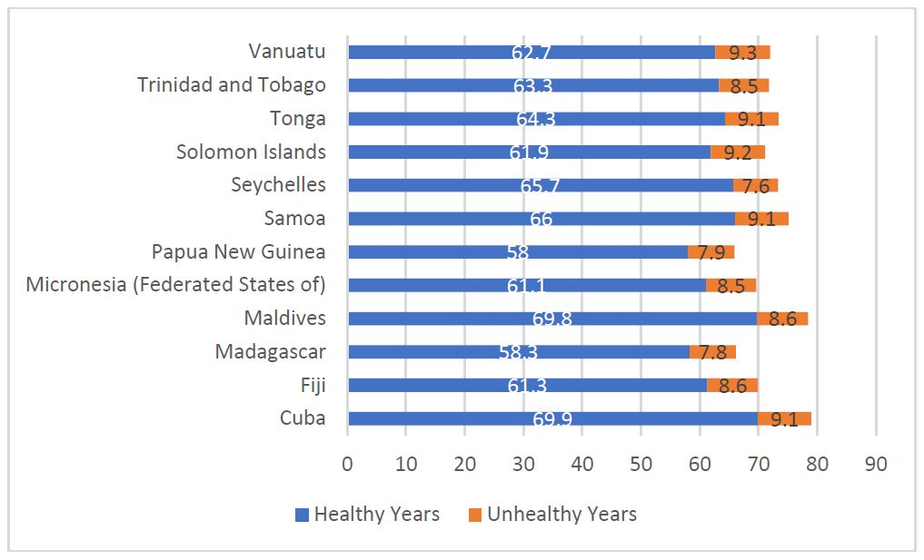 Overall life expectancy at birth for selected Island countries, by healthy and unhealthy life expectancy 2016 (WHO GHO 2016).
