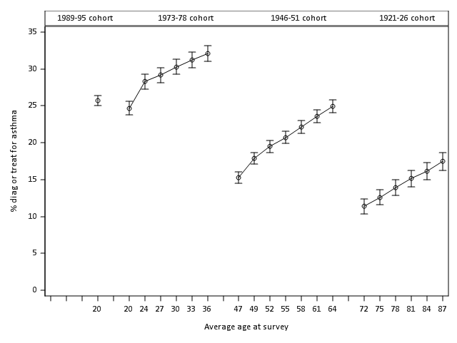Prevalence of asthma at each survey among women in the 1973-78, 1946-51 and 1921-26 cohorts.