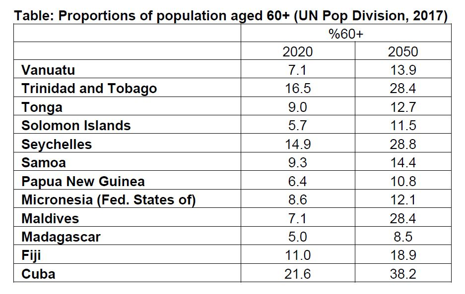 Proportions of population aged 60+ (UN Pop Division, 2017)